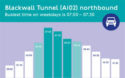 Blackwall Tunnel busiest times - weekdays northbound