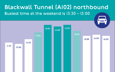 Blackwall Tunnel - busiest times northbound